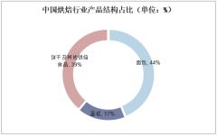 中国烘焙行业产品结构占比(单位:%)