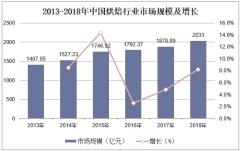 2013-2018年中国烘焙行业市场规模及增长