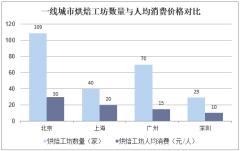 一线城市烘焙工坊数量与人均消费价格对比