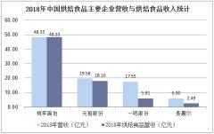 2018年中国烘焙食品主要企业营收与烘焙食品收入统计