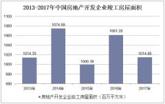 2013-2017年中国房地产开发企业竣工房屋面积