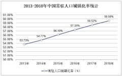 2013-2018年中国常驻人口城镇化率统计