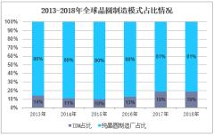 2013-2018年全球晶圆制造模式占比情况