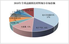 2018年全球晶圆制造材料细分市场份额