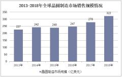 2013-2018年全球晶圆制造市场销售规模情况