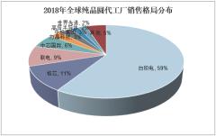 2018年全球纯晶圆代工厂销售格局分布