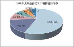 2018年大陆晶圆代工厂销售格局分布