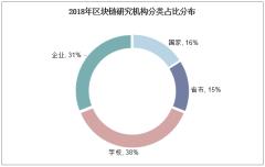 2018年区块链研究机构分类占比分布