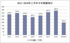2012-2019年上半年卡车销量统计