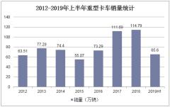 2012-2019年上半年重型卡车销量统计