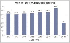 2012-2019年上半年微型卡车销量统计