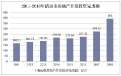 2011-2018年清远市房地产开发投资完成额
