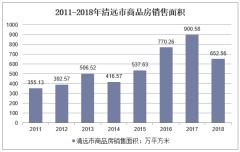2011-2018年清远市商品房销售面积