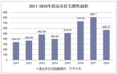 2011-2018年清远市住宅销售面积