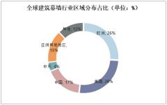 全球建筑幕墙行业区域分布占比(单位:%)