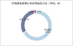 中国建筑幕墙行业应用场景占比(单位:%)