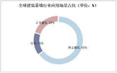 全球建筑幕墙行业应用场景占比(单位:%)