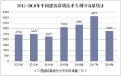 2012-2018年中国建筑幕墙技术专利申请量统计
