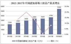 2012-2017年中国建筑幕墙工程总产值及增长