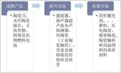 氧化锆的应用领域及拓展领域
