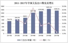 2011-2017年中国义齿出口数量及增长