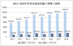 2011-2018年青岛市商品房施工和竣工面积