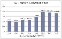 2011-2018年青岛市商品房销售面积