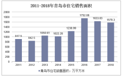 2011-2018年青岛市住宅销售面积