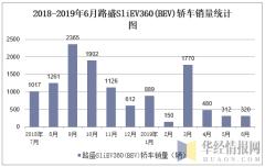 2018-2019年6月路盛SLIEV360(BEV)轿车销量统计图