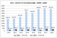 2011-2018年东莞市商品房施工和竣工面积