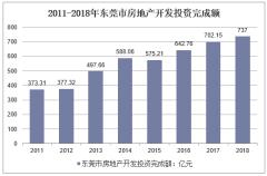 2011-2018年东莞市房地产开发投资完成额