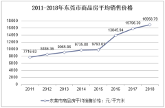 2011-2018年东莞市商品房平均销售价格