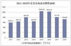 2011-2018年东莞市商品房销售面积