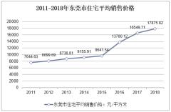 2011-2018年东莞市住宅平均销售价格