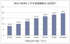 2013-2019年上半年我国保险公司总资产
