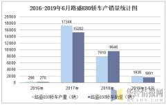 2016-2019年6月路盛E80轿车产销量统计图