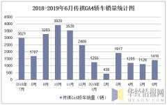 2018-2019年6月传祺GA4轿车销量统计图