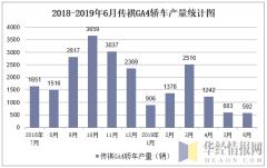 2018-2019年6月传祺GA4轿车产量统计图