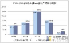 2015-2019年6月传祺GA6轿车产销量统计图