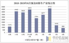 2018-2019年6月领克03轿车产量统计图