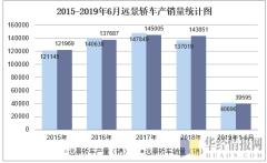 2015-2019年6月远景轿车产销量统计图