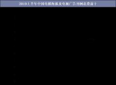 2019上半年中国电梯海报及电视广告刊例花费前十