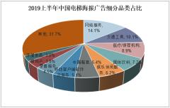 2019上半年中国电梯海报广告细分品类占比