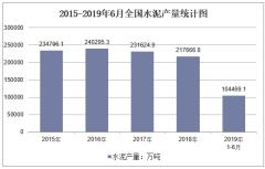 2015-2019年6月全国水泥产量统计图