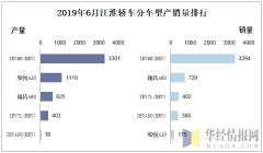 2019年6月江淮轿车分车型产销量排行