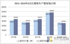 2015-2019年6月江淮轿车产销量统计图