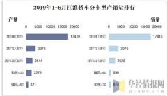 2019年1-6月江淮轿车分车型产销量排行