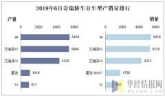 2019年6月奇瑞轿车分车型产销量排行