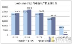 2015-2019年6月奇瑞轿车产销量统计图