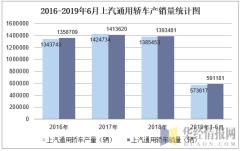 2016-2019年6月上汽通用轿车产销量统计图